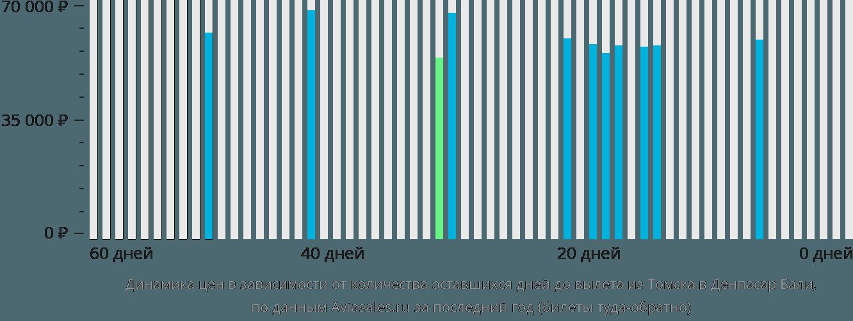 Динамика цен в зависимости от количества оставшихся дней до вылета из Томска в Денпасар Бали