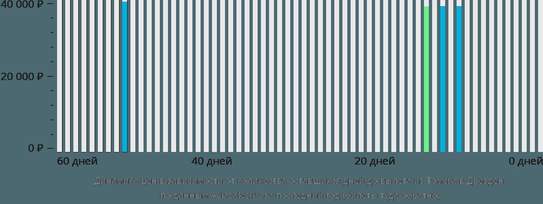 Динамика цен в зависимости от количества оставшихся дней до вылета из Томска в Дрезден