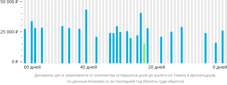 Динамика цен в зависимости от количества оставшихся дней до вылета из Томска в Дюссельдорф