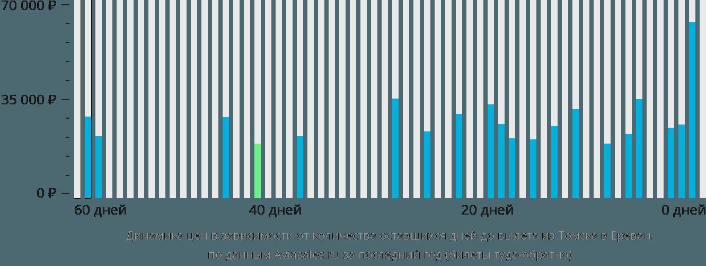 Динамика цен в зависимости от количества оставшихся дней до вылета из Томска в Ереван