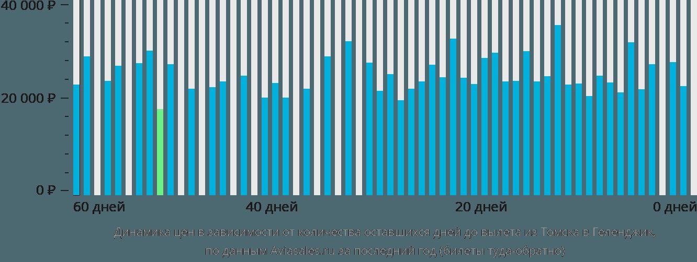 Динамика цен в зависимости от количества оставшихся дней до вылета из Томска в Геленджик