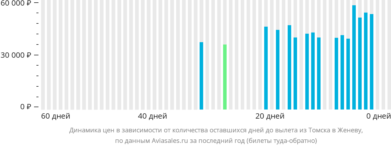 Динамика цен в зависимости от количества оставшихся дней до вылета из Томска в Женеву