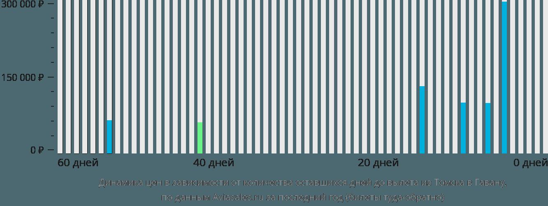 Динамика цен в зависимости от количества оставшихся дней до вылета из Томска в Гавану