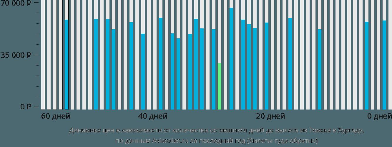 Динамика цен в зависимости от количества оставшихся дней до вылета из Томска в Хургаду