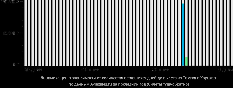 Динамика цен в зависимости от количества оставшихся дней до вылета из Томска в Харьков