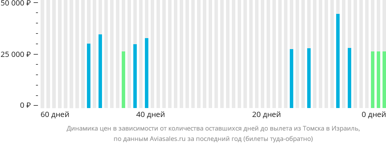 Динамика цен в зависимости от количества оставшихся дней до вылета из Томска в Израиль