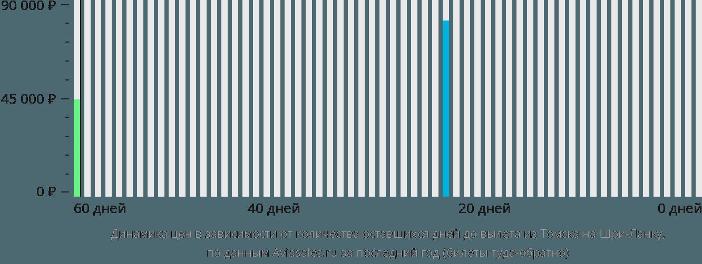Динамика цен в зависимости от количества оставшихся дней до вылета из Томска на Шри-Ланку