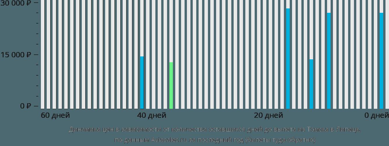 Динамика цен в зависимости от количества оставшихся дней до вылета из Томска в Липецк