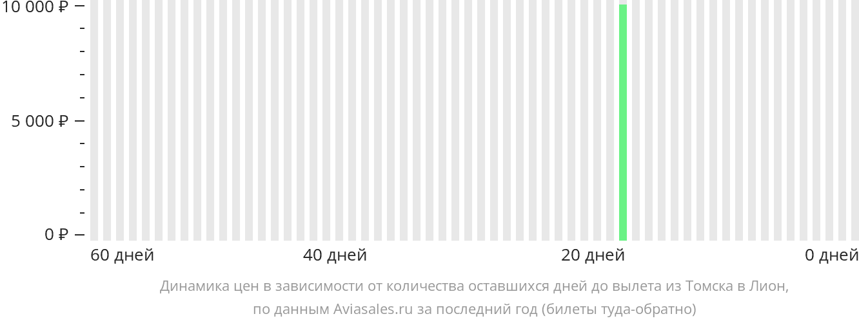 Динамика цен в зависимости от количества оставшихся дней до вылета из Томска в Лион