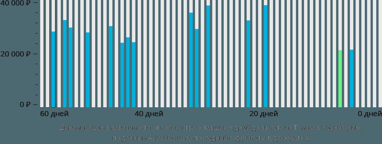 Динамика цен в зависимости от количества оставшихся дней до вылета из Томска в Черногорию