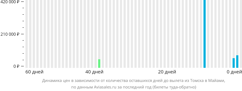 Динамика цен в зависимости от количества оставшихся дней до вылета из Томска в Майами