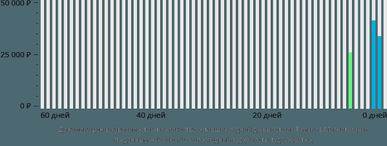 Динамика цен в зависимости от количества оставшихся дней до вылета из Томска в Магнитогорск