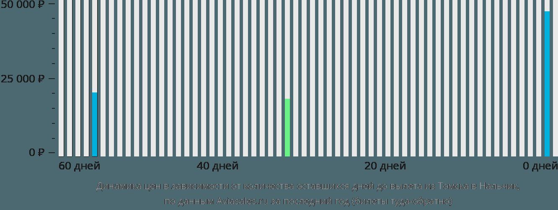 Динамика цен в зависимости от количества оставшихся дней до вылета из Томска в Нальчик