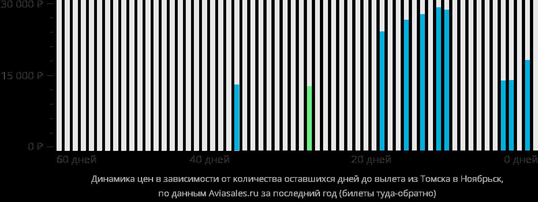 Динамика цен в зависимости от количества оставшихся дней до вылета из Томска в Ноябрьск
