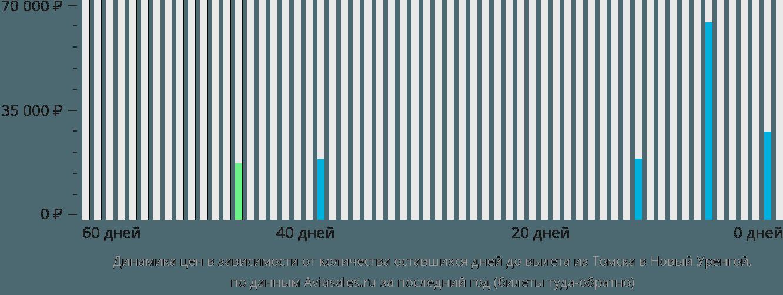 Динамика цен в зависимости от количества оставшихся дней до вылета из Томска в Новый Уренгой