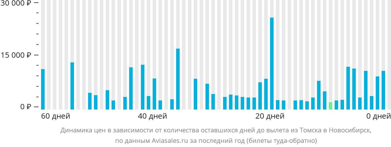 Динамика цен в зависимости от количества оставшихся дней до вылета из Томска в Новосибирск