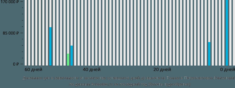 Динамика цен в зависимости от количества оставшихся дней до вылета из Томска в Петропавловск-Камчатский