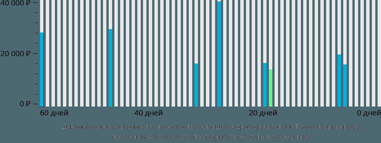 Динамика цен в зависимости от количества оставшихся дней до вылета из Томска в Сыктывкар