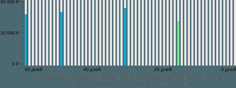 Динамика цен в зависимости от количества оставшихся дней до вылета из Томска в Стокгольм
