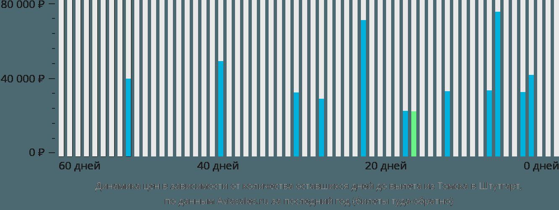 Динамика цен в зависимости от количества оставшихся дней до вылета из Томска в Штутгарт