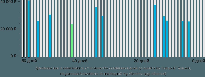 Динамика цен в зависимости от количества оставшихся дней до вылета из Томска в Ташкент