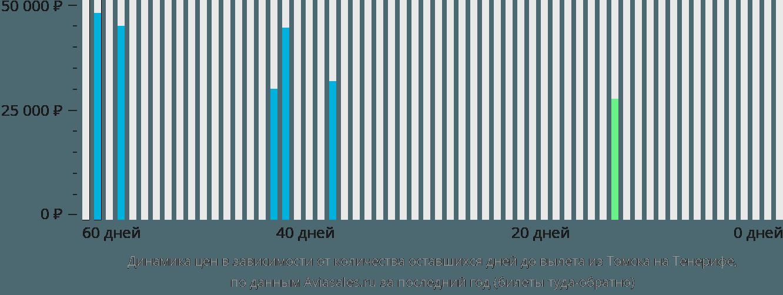 Динамика цен в зависимости от количества оставшихся дней до вылета из Томска на Тенерифе