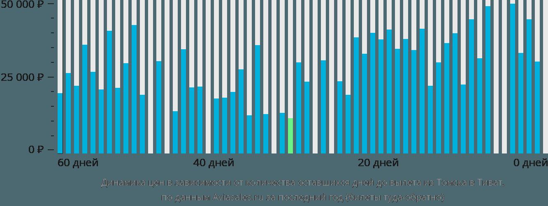 Динамика цен в зависимости от количества оставшихся дней до вылета из Томска в Тиват