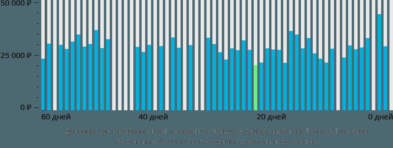 Динамика цен в зависимости от количества оставшихся дней до вылета из Томска в Тель-Авив