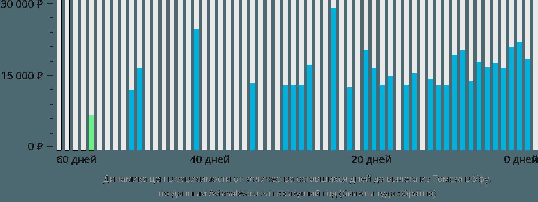 Динамика цен в зависимости от количества оставшихся дней до вылета из Томска в Уфу