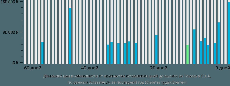 Динамика цен в зависимости от количества оставшихся дней до вылета из Томска в США