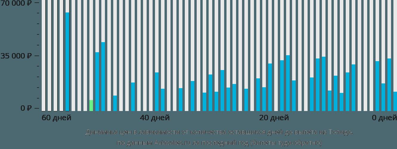 Динамика цен в зависимости от количества оставшихся дней до вылета из Толидо