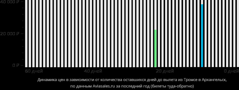 Динамика цен в зависимости от количества оставшихся дней до вылета из Тромсё в Архангельск