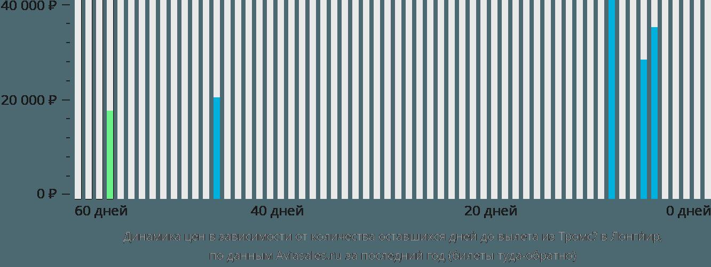 Динамика цен в зависимости от количества оставшихся дней до вылета из Тромсё в Лонгйир