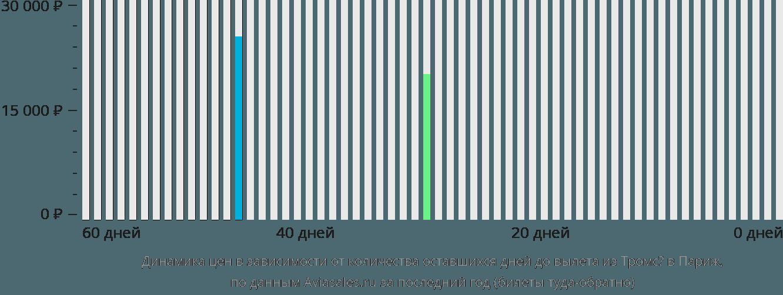 Динамика цен в зависимости от количества оставшихся дней до вылета из Тромсё в Париж