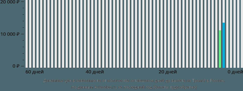 Динамика цен в зависимости от количества оставшихся дней до вылета из Тромсё в Россию