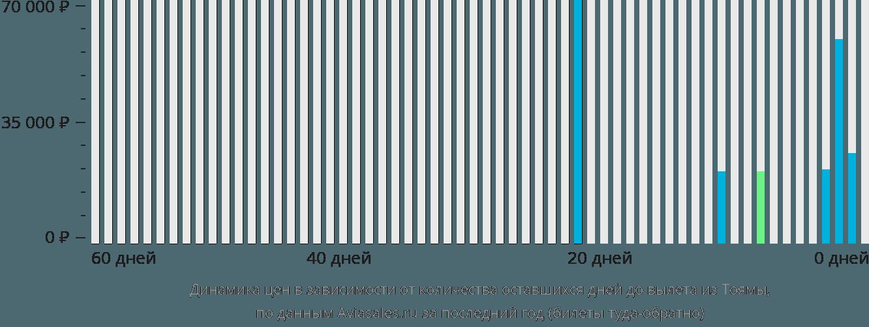Динамика цен в зависимости от количества оставшихся дней до вылета из Тоямы