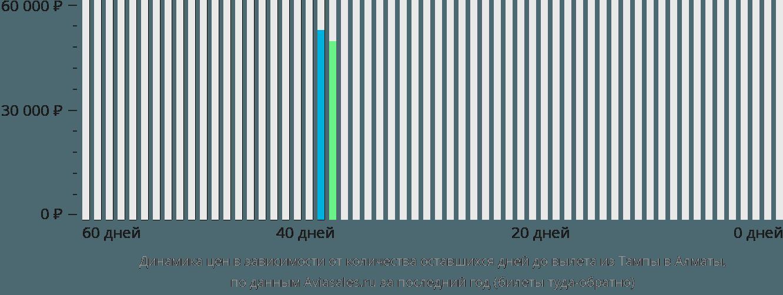 Динамика цен в зависимости от количества оставшихся дней до вылета из Тампы в Алматы