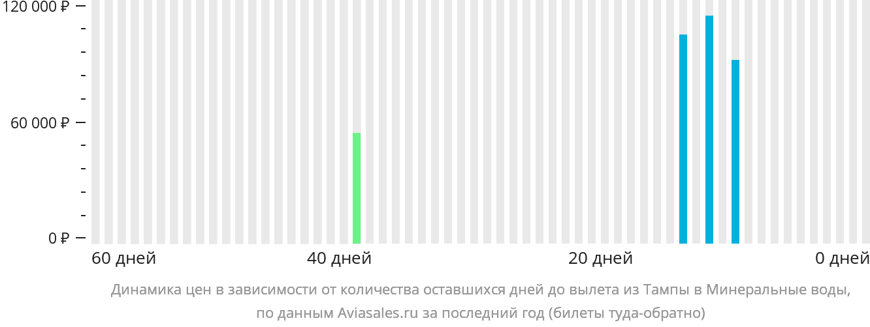 Динамика цен в зависимости от количества оставшихся дней до вылета из Тампы в Минеральные воды