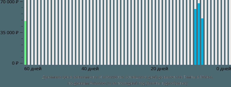Динамика цен в зависимости от количества оставшихся дней до вылета из Тампы в Минск