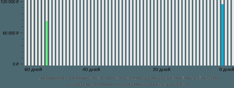 Динамика цен в зависимости от количества оставшихся дней до вылета из Тампы в Тель-Авив