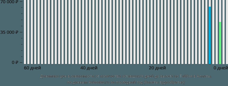 Динамика цен в зависимости от количества оставшихся дней до вылета из Тайбэя в Алматы