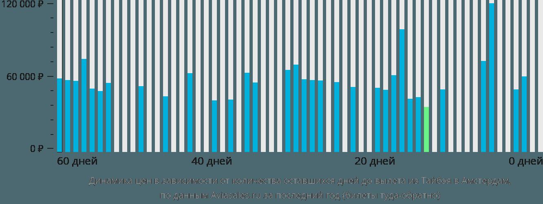 Динамика цен в зависимости от количества оставшихся дней до вылета из Тайбэя в Амстердам