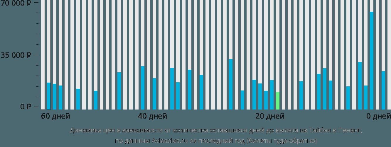 Динамика цен в зависимости от количества оставшихся дней до вылета из Тайбэя в Пенанг