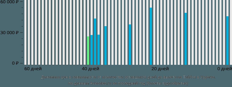 Динамика цен в зависимости от количества оставшихся дней до вылета из Тайбэя в Урумчи