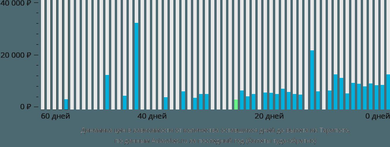 Динамика цен в зависимости от количества оставшихся дней до вылета из Тарапото