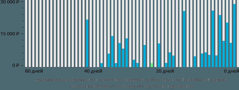 Динамика цен в зависимости от количества оставшихся дней до вылета из Тронхейма в Норвегию