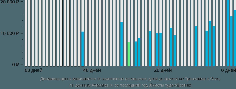 Динамика цен в зависимости от количества оставшихся дней до вылета из Тронхейма в Осло