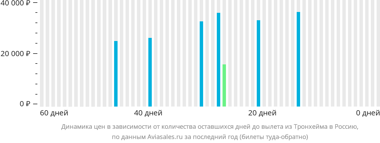 Динамика цен в зависимости от количества оставшихся дней до вылета из Тронхейма в Россию