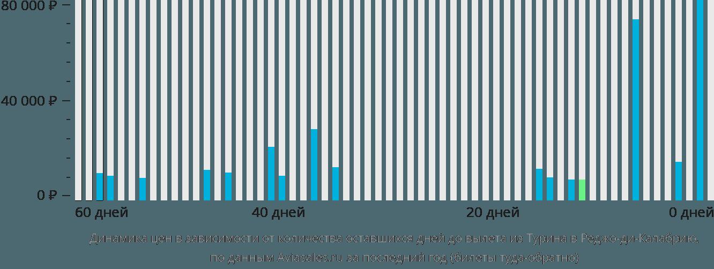 Динамика цен в зависимости от количества оставшихся дней до вылета из Турина в Реджо-ди-Калабрию