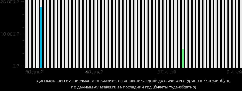 Динамика цен в зависимости от количества оставшихся дней до вылета из Турина в Екатеринбург